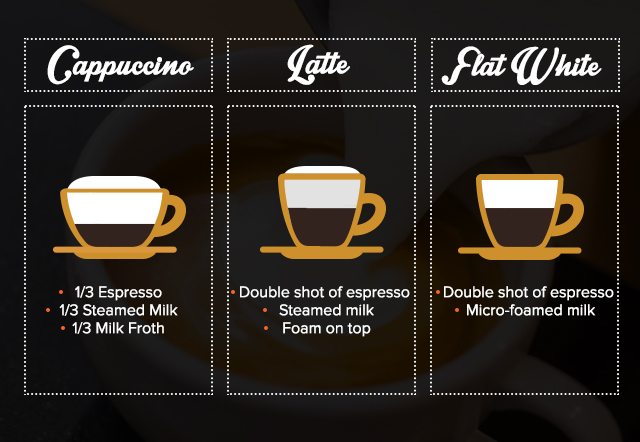 Infographic of the difference between a cappuccino, a latte, and a flat white