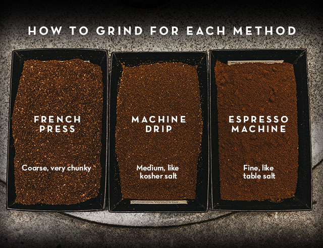 Infographic on coffee grinds