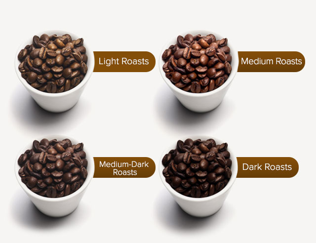 Infographic with different colors of coffee roasts